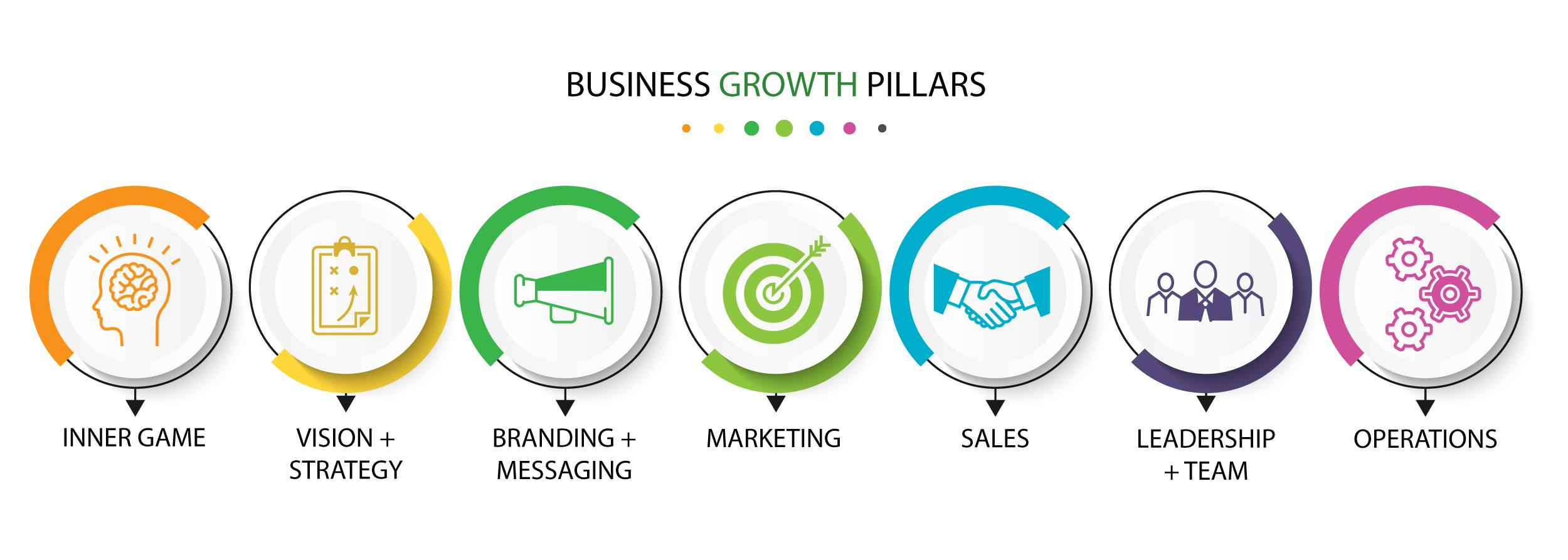 Growth Pillars